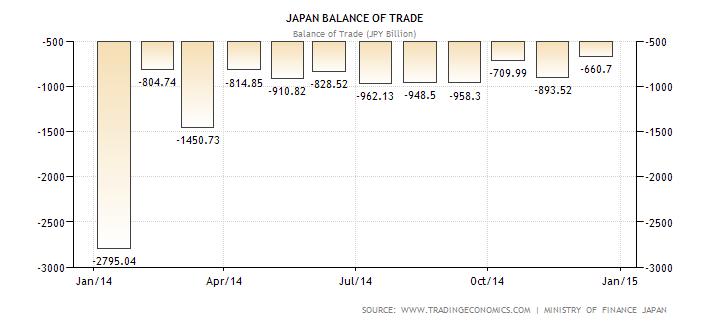 Trading economics japan balance of trade